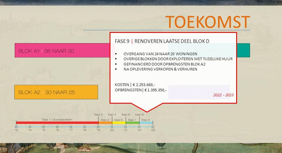 TOEKOMST FASE 9 | RENOVEREN LAATSE DEEL BLOK D  OVERGANG VAN 24 NAAR 20 WONINGEN  OVERIGE BLOKKEN DOOR EXPLOITEREN MET TIJDELIJKE HUUR  GEFINANCIERD DOOR OPBRENGSTEN BLOK A2  NA OPLEVERING VERKOPEN & VERHUREN KOSTEN | € 2.253.660,- OPBRENGSTEN| € 1.395.350,- 2022 - 2023