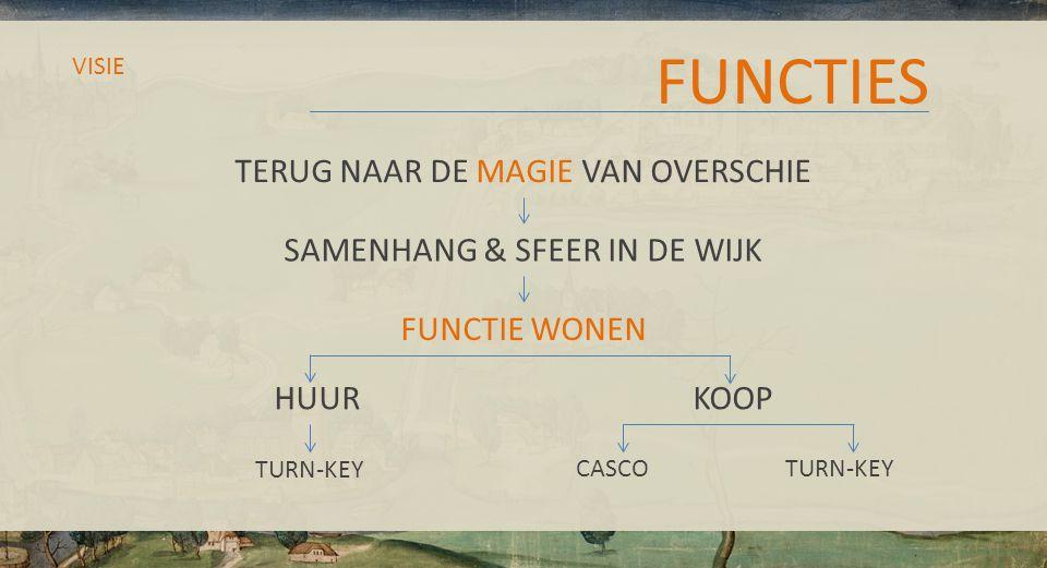 FUNCTIES VISIE TERUG NAAR DE MAGIE VAN OVERSCHIE SAMENHANG & SFEER IN DE WIJK FUNCTIE WONEN HUUR KOOP CASCOTURN-KEY TURN-KEY