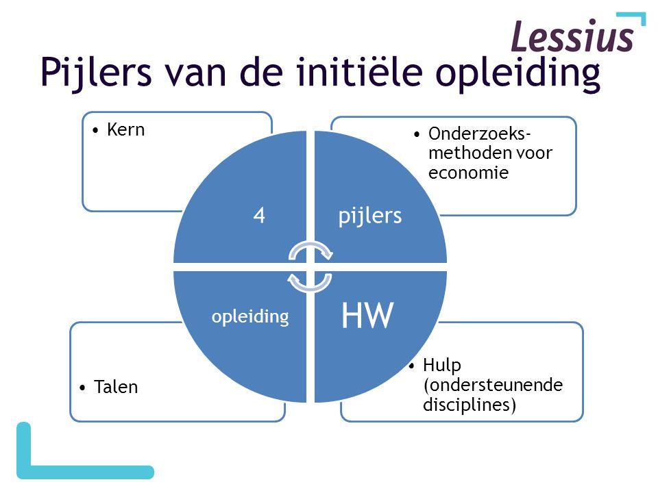 Pijlers van de initiële opleiding •Hulp (ondersteunende disciplines) •Talen •Onderzoeks- methoden voor economie •Kern 4pijlers HW opleiding