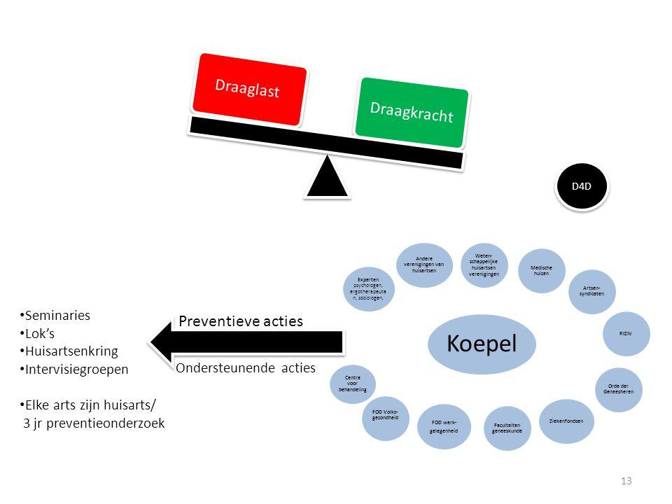 Draaglast Draagkracht Koepel Weten- schappelijke huisartsen verenigingen Medische huizen Artsen- syndicaten RIZIV Orde der Geneesheren Ziekenfondsen F