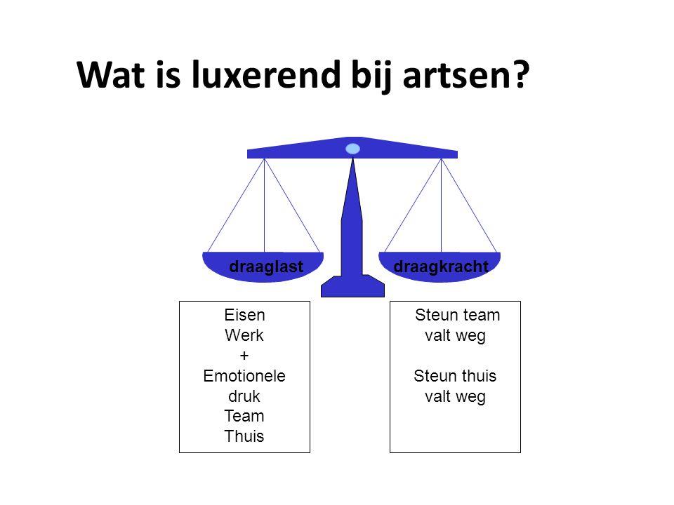 Wat is luxerend bij artsen? Eisen Werk + Emotionele druk Team Thuis Steun team valt weg Steun thuis valt weg draaglastdraagkracht