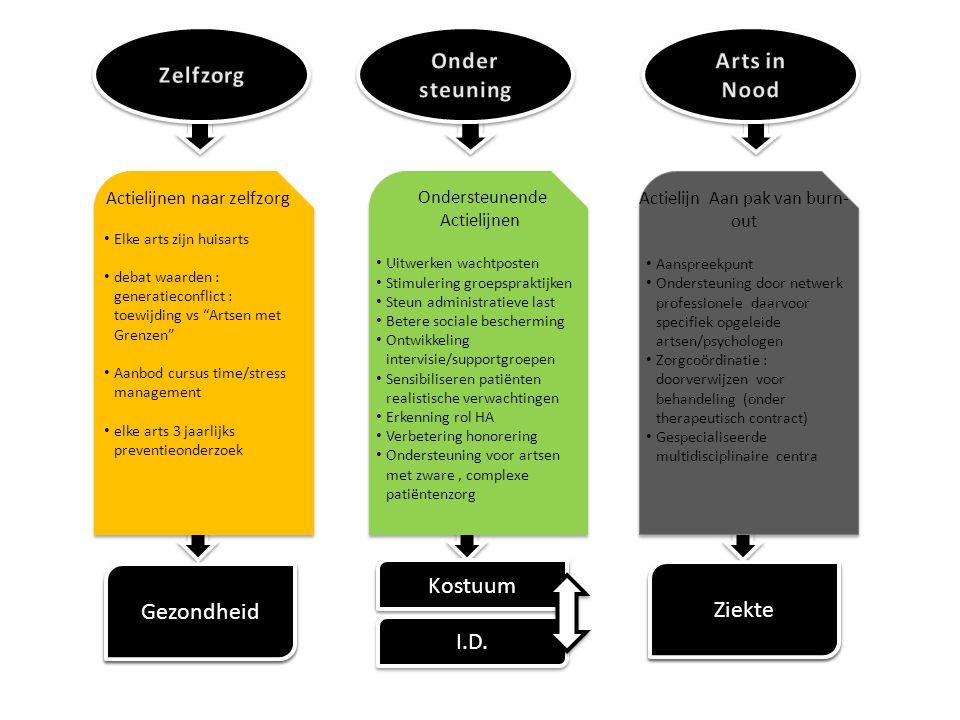 Geschiedenis 1 • 2007 NRKP stelt project voor aan RIZIV: The Institute of Professional Health Belgium • 2010 Opdracht aan het KCE voor studie naar burn- out bij Belgische huisartsen • 2011 De resultaten van de KCE-studie: 14 aanbevelingen • 2012 Start Task Force