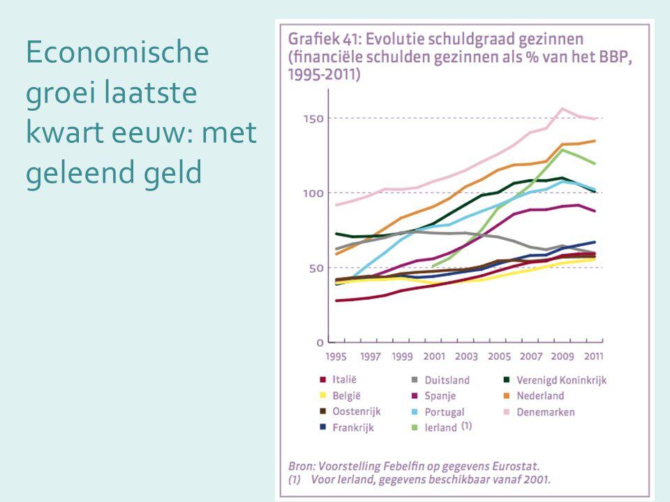 Economische groei laatste kwart eeuw: met geleend geld Bron: Cohen, New Scientist, 2007