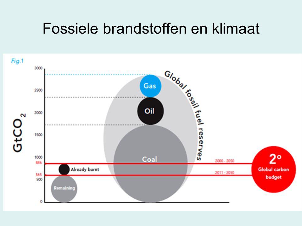 Fossiele brandstoffen en klimaat