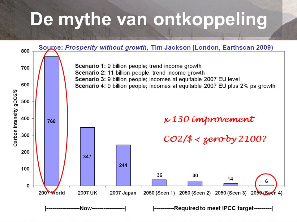 De mythe van ontkoppeling Source: Prosperity without growth, Tim Jackson (London, Earthscan 2009) x 130 improvement CO2/$ < zero by 2100?