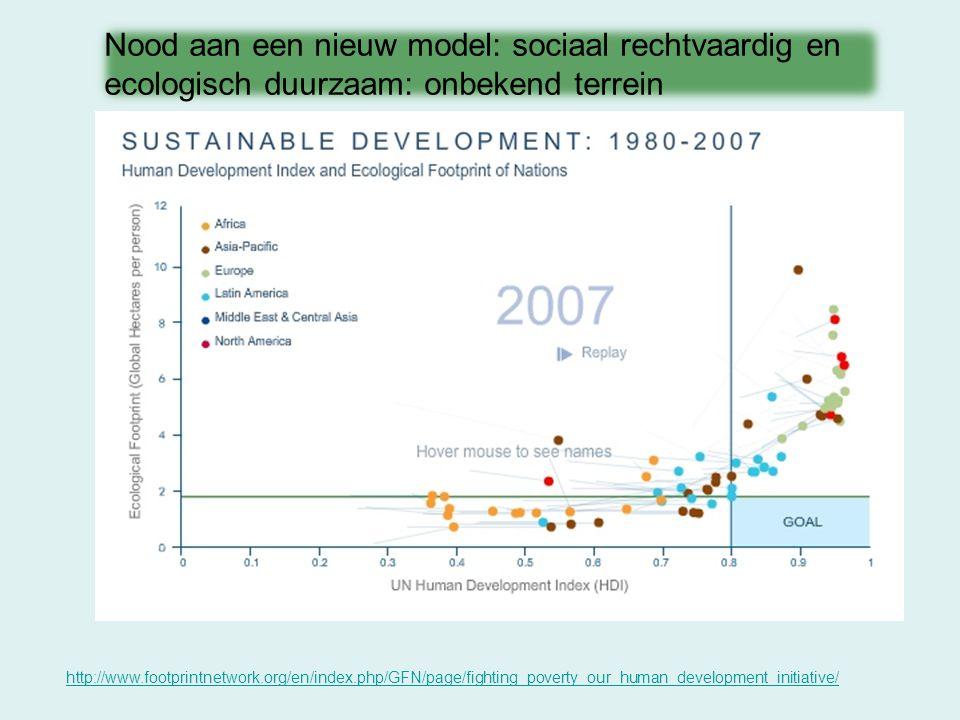 http://www.footprintnetwork.org/en/index.php/GFN/page/fighting_poverty_our_human_development_initiative/ Nood aan een nieuw model: sociaal rechtvaardi