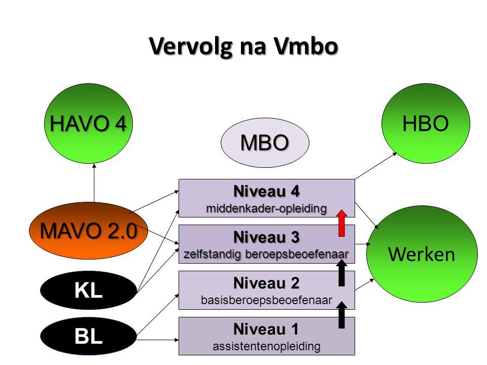 Vervolg na Vmbo Werken HAVO 4 MBO HBO Niveau 4 middenkader-opleiding Niveau 3 zelfstandig beroepsbeoefenaar Niveau 2 basisberoepsbeoefenaar Niveau 1 assistentenopleiding MAVO 2.0 KL BL