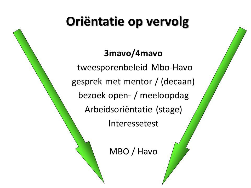Oriëntatie op vervolg 3mavo/4mavo tweesporenbeleid Mbo-Havo gesprek met mentor / (decaan) bezoek open- / meeloopdag Arbeidsoriëntatie (stage) Interessetest MBO / Havo