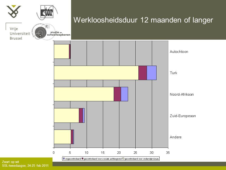 Zwart op wit SSL-tweedaagse, 24-25 feb 2011 Werkloosheidsduur 12 maanden of langer