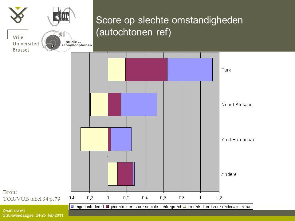 Zwart op wit SSL-tweedaagse, 24-25 feb 2011 Score op slechte omstandigheden (autochtonen ref) Bron: TOR/VUB tabel 34 p.79