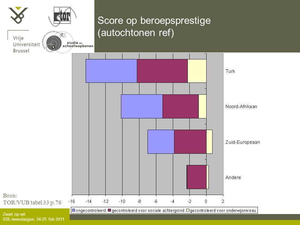 Zwart op wit SSL-tweedaagse, 24-25 feb 2011 Score op beroepsprestige (autochtonen ref) Bron: TOR/VUB tabel 33 p.76