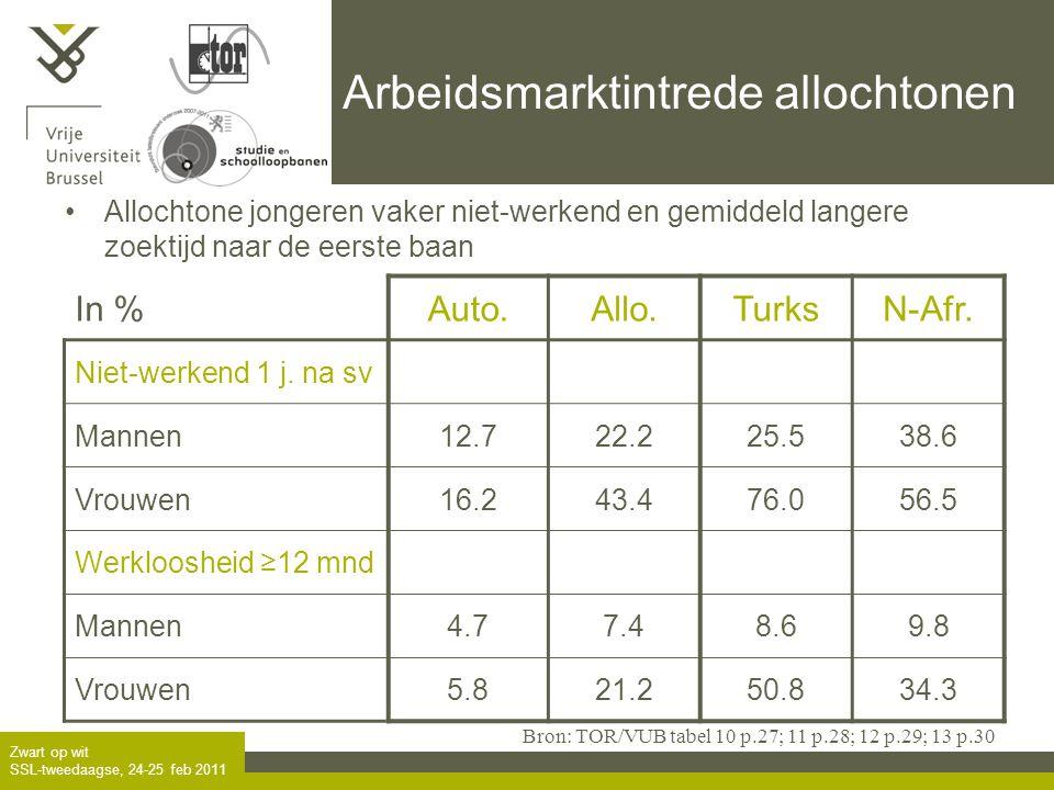 Zwart op wit SSL-tweedaagse, 24-25 feb 2011 Arbeidsmarktintrede allochtonen •Allochtone jongeren vaker niet-werkend en gemiddeld langere zoektijd naar de eerste baan In %Auto.Allo.TurksN-Afr.