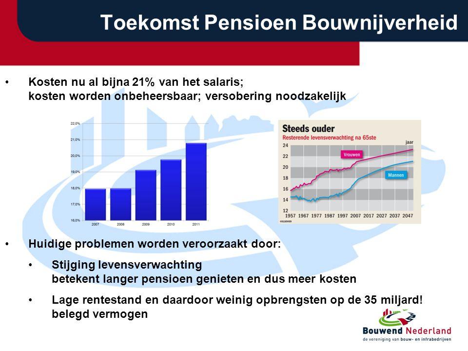 Toekomst Pensioen Bouwnijverheid •Kosten nu al bijna 21% van het salaris; kosten worden onbeheersbaar; versobering noodzakelijk •Huidige problemen wor