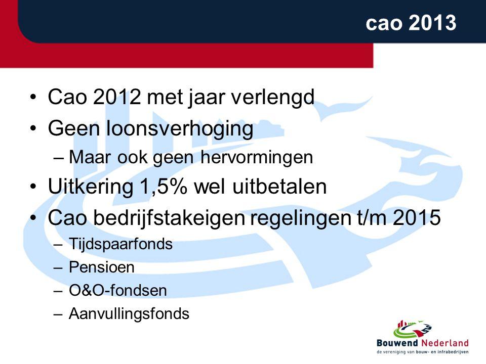 cao 2013 •Cao 2012 met jaar verlengd •Geen loonsverhoging –Maar ook geen hervormingen •Uitkering 1,5% wel uitbetalen •Cao bedrijfstakeigen regelingen
