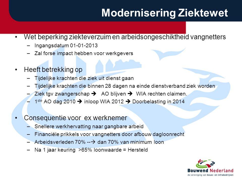 Modernisering Ziektewet •Wet beperking ziekteverzuim en arbeidsongeschiktheid vangnetters –Ingangsdatum 01-01-2013 –Zal forse impact hebben voor werkg