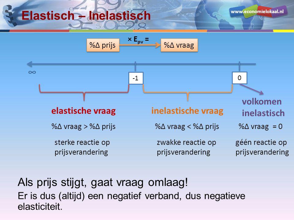 www.economielokaal.nl Elastisch – Inelastisch Als prijs stijgt, gaat vraag omlaag! Er is dus (altijd) een negatief verband, dus negatieve elasticiteit