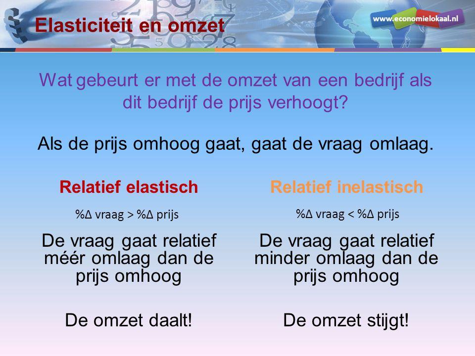 www.economielokaal.nl Elasticiteit en omzet Relatief elastisch De vraag gaat relatief méér omlaag dan de prijs omhoog De omzet daalt! Relatief inelast