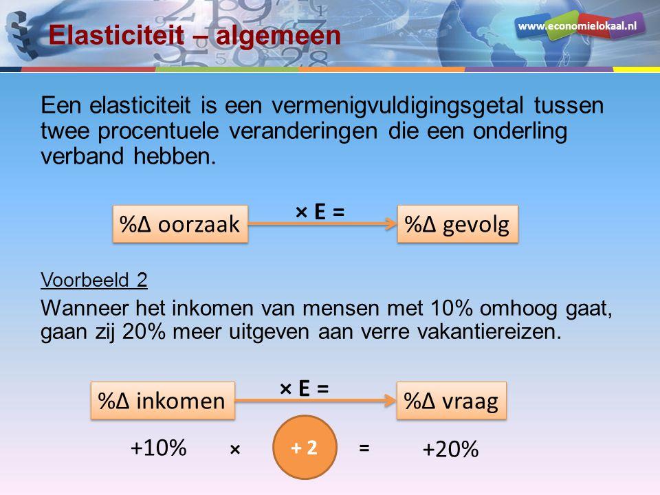 www.economielokaal.nl Elasticiteit – algemeen Een elasticiteit is een vermenigvuldigingsgetal tussen twee procentuele veranderingen die een onderling verband hebben.