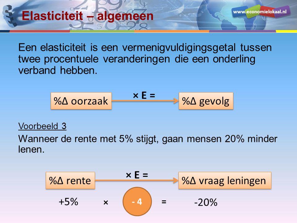 www.economielokaal.nl Prijselasticiteit Bereken de prijselasticiteit in dit geval.