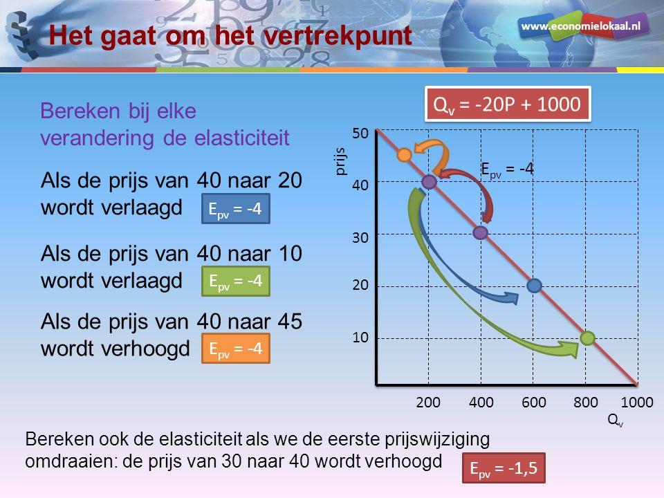 www.economielokaal.nl Het gaat om het vertrekpunt QvQv prijs 10 20 30 40 50 2004006008001000 Q v = -20P + 1000 E pv = -4 Bereken bij elke verandering