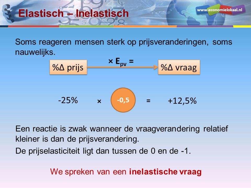 www.economielokaal.nl Elastisch – Inelastisch Soms reageren mensen sterk op prijsveranderingen, soms nauwelijks. %Δ prijs %Δ vraag × E pv = -25% +12,5