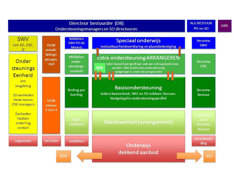 Basiskwaliteit (arrangement) Inspectie norm Verantw. bestuur Inspectie norm Verantw. bestuur Rijks middelen Basisondersteuning Iedere basisschool, SBO