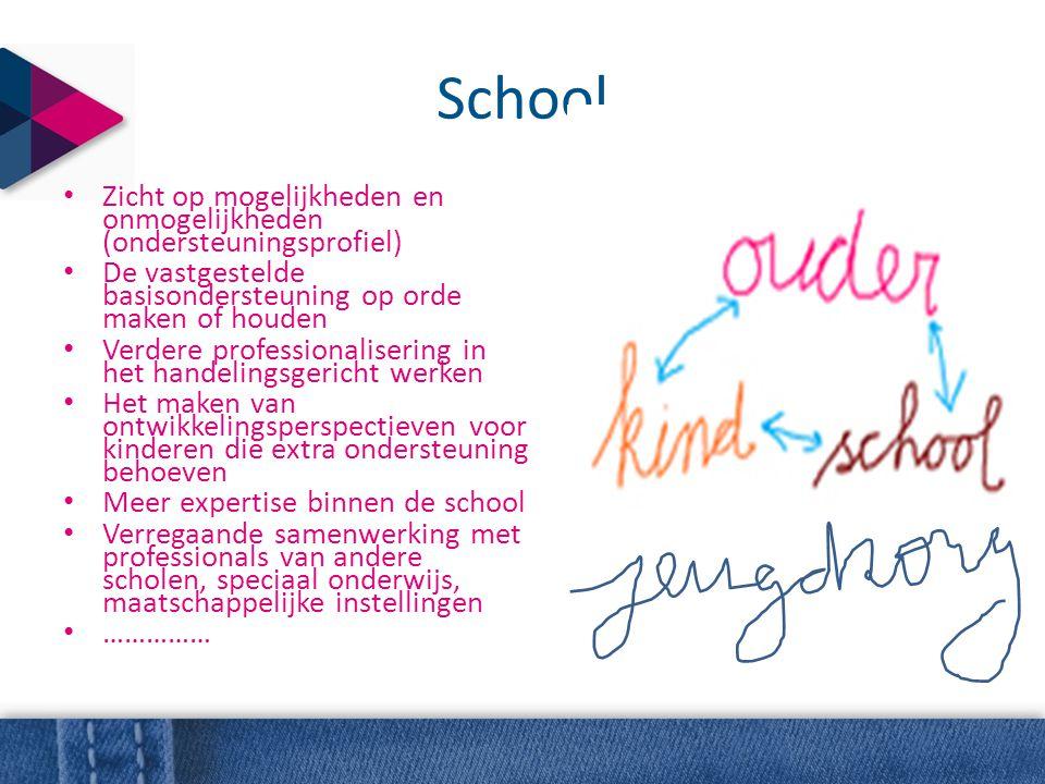 School • Zicht op mogelijkheden en onmogelijkheden (ondersteuningsprofiel) • De vastgestelde basisondersteuning op orde maken of houden • Verdere prof