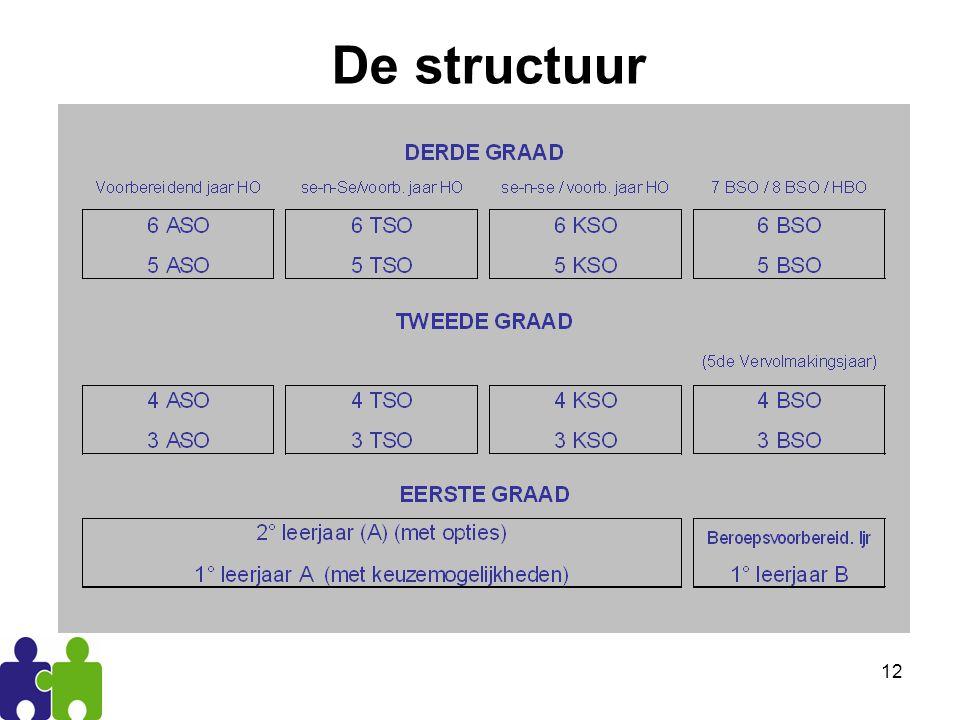 12 De structuur