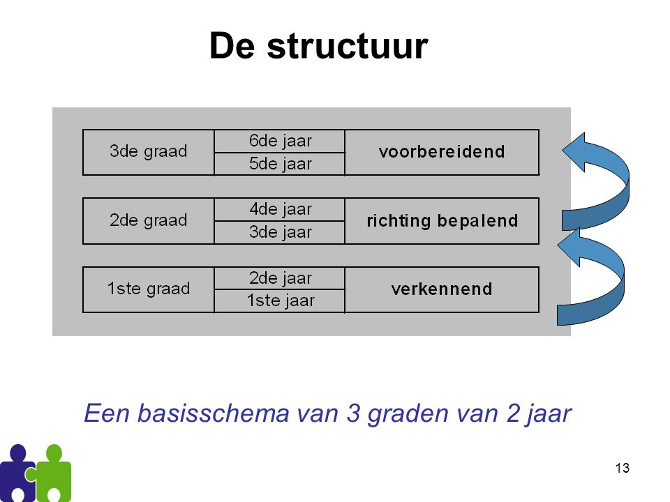13 De structuur Een basisschema van 3 graden van 2 jaar