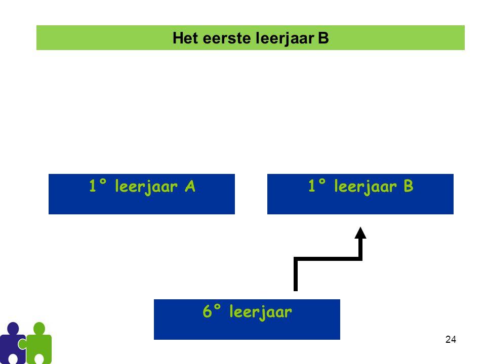 24 1° leerjaar A1° leerjaar B 6° leerjaar Het eerste leerjaar B