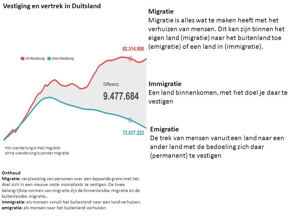 Vestiging en vertrek in Duitsland Migratie Migratie is alles wat te maken heeft met het verhuizen van mensen. Dit kan zijn binnen het eigen land (migr