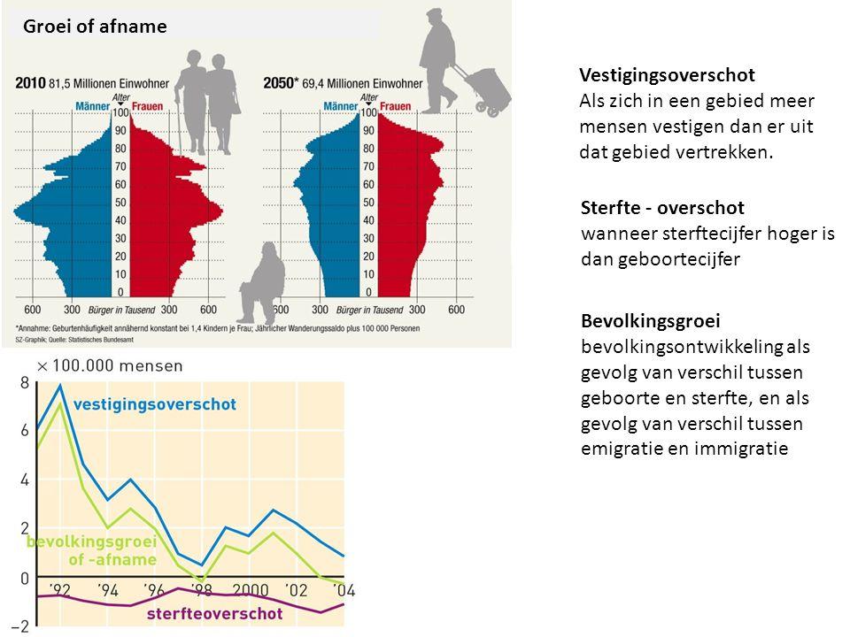 Sterfte - overschot wanneer sterftecijfer hoger is dan geboortecijfer Vestigingsoverschot Als zich in een gebied meer mensen vestigen dan er uit dat g