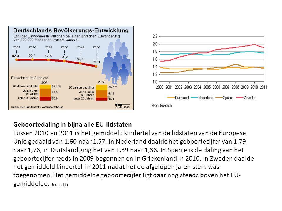 Geboortedaling in bijna alle EU-lidstaten Tussen 2010 en 2011 is het gemiddeld kindertal van de lidstaten van de Europese Unie gedaald van 1,60 naar 1
