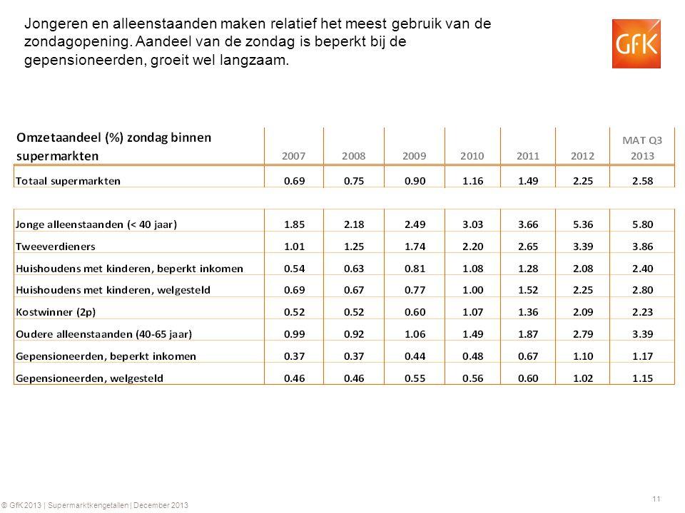 11 © GfK 2013 | Supermarktkengetallen | December 2013 Jongeren en alleenstaanden maken relatief het meest gebruik van de zondagopening.