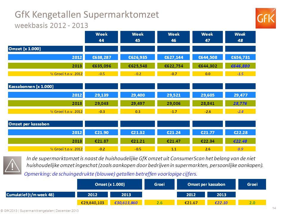 14 © GfK 2013 | Supermarktkengetallen | December 2013 GfK Kengetallen Supermarktomzet weekbasis 2012 - 2013 Opmerking: de schuingedrukte (blauwe) getallen betreffen voorlopige cijfers.