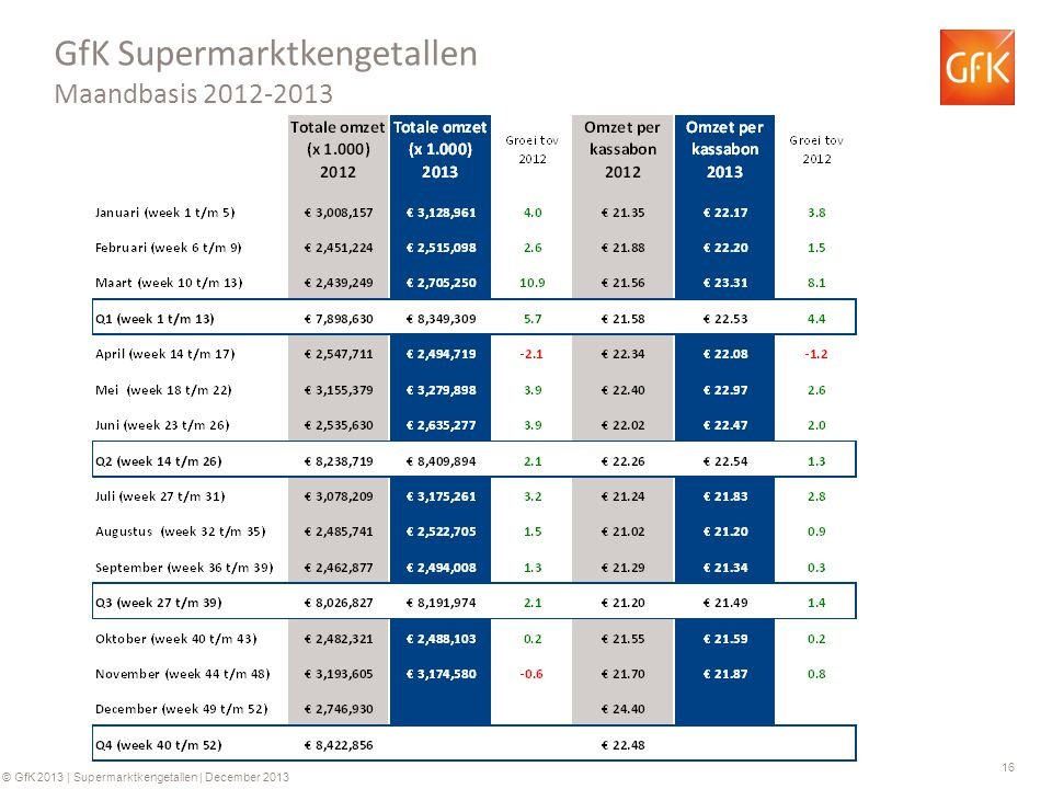 16 © GfK 2013 | Supermarktkengetallen | December 2013 GfK Supermarktkengetallen Maandbasis 2012-2013