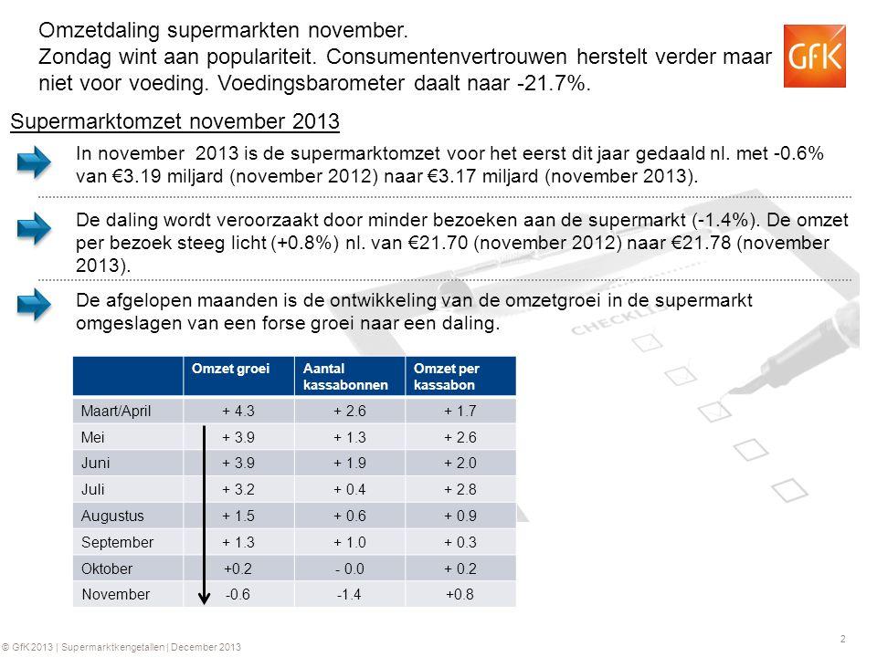 3 © GfK 2013 | Supermarktkengetallen | December 2013 Consumentenvertrouwen verbetert verder: consument bezuinigt meer op voeding.