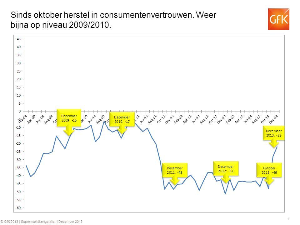 15 © GfK 2013 | Supermarktkengetallen | December 2013 Historie Supermarktomzetten (€) Historie bedrag per kassabon (€) +0.2%+3.9%+4.0%+6.2% +0.2%+4.3%+2.7%+4.4% Ontwikkeling in de tijd Jaarbasis +3.4% +0.2% * 2009 o.b.v.