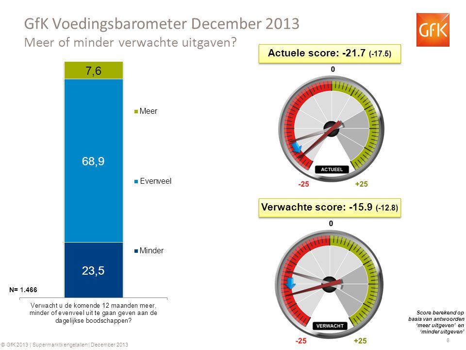 6 © GfK 2013 | Supermarktkengetallen | December 2013 GfK Voedingsbarometer December 2013 Meer of minder verwachte uitgaven.
