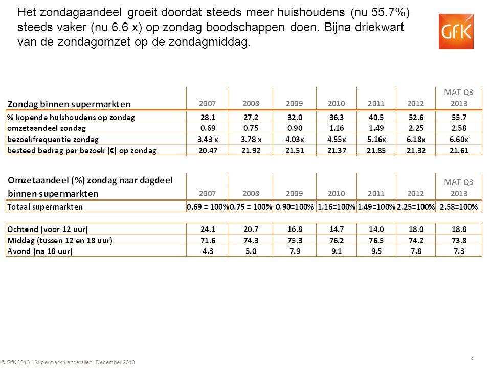 8 © GfK 2013 | Supermarktkengetallen | December 2013 Het zondagaandeel groeit doordat steeds meer huishoudens (nu 55.7%) steeds vaker (nu 6.6 x) op zondag boodschappen doen.
