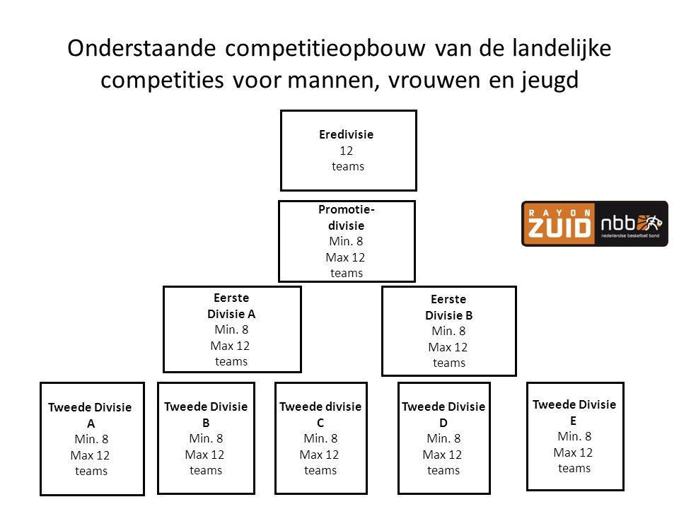 Onderstaande competitieopbouw van de landelijke competities voor mannen, vrouwen en jeugd Eredivisie 12 teams Promotie- divisie Min. 8 Max 12 teams Ee
