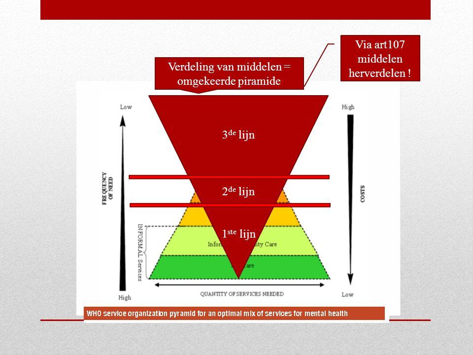 Verdeling van middelen = omgekeerde piramide Via art107 middelen herverdelen ! 3 de lijn 2 de lijn 1 ste lijn