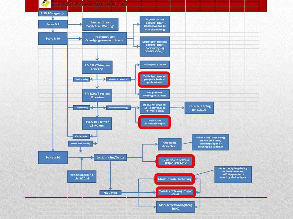 Wat is het aanbod vanuit het PAAZ op de zorgvragen binnen een zorgpad/zorgnetwerk .