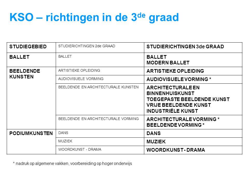 STUDIEGEBIED STUDIERICHTINGEN 2de GRAAD STUDIERICHTINGEN 3de GRAAD BALLET MODERN BALLET BEELDENDE KUNSTEN ARTISTIEKE OPLEIDING AUDIOVISUELE VORMING AUDIOVISUELE VORMING * BEELDENDE EN ARCHITECTURALE KUNSTEN ARCHITECTURALE EN BINNENHUISKUNST TOEGEPASTE BEELDENDE KUNST VRIJE BEELDENDE KUNST INDUSTRIËLE KUNST BEELDENDE EN ARCHITECTURALE VORMING ARCHITECTURALE VORMING * BEELDENDE VORMING * PODIUMKUNSTEN DANS MUZIEK WOORDKUNST - DRAMA KSO – richtingen in de 3 de graad * nadruk op algemene vakken, voorbereiding op hoger onderwijs