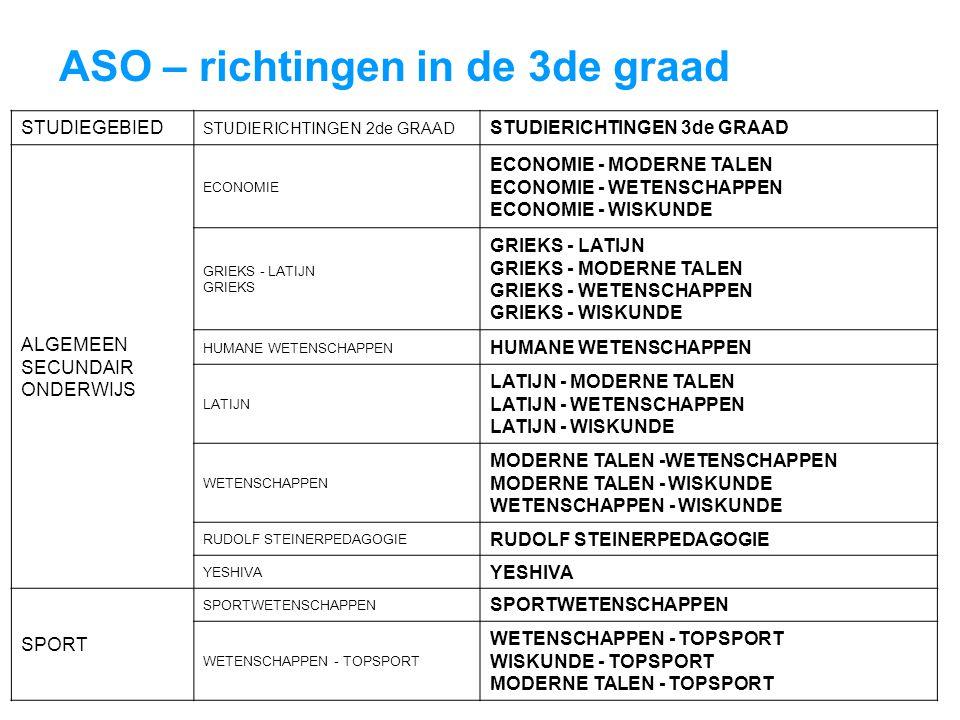 ASO – richtingen in de 3de graad STUDIEGEBIED STUDIERICHTINGEN 2de GRAAD STUDIERICHTINGEN 3de GRAAD ALGEMEEN SECUNDAIR ONDERWIJS ECONOMIE ECONOMIE - MODERNE TALEN ECONOMIE - WETENSCHAPPEN ECONOMIE - WISKUNDE GRIEKS - LATIJN GRIEKS GRIEKS - LATIJN GRIEKS - MODERNE TALEN GRIEKS - WETENSCHAPPEN GRIEKS - WISKUNDE HUMANE WETENSCHAPPEN LATIJN LATIJN - MODERNE TALEN LATIJN - WETENSCHAPPEN LATIJN - WISKUNDE WETENSCHAPPEN MODERNE TALEN -WETENSCHAPPEN MODERNE TALEN - WISKUNDE WETENSCHAPPEN - WISKUNDE RUDOLF STEINERPEDAGOGIE YESHIVA SPORT SPORTWETENSCHAPPEN WETENSCHAPPEN - TOPSPORT WISKUNDE - TOPSPORT MODERNE TALEN - TOPSPORT
