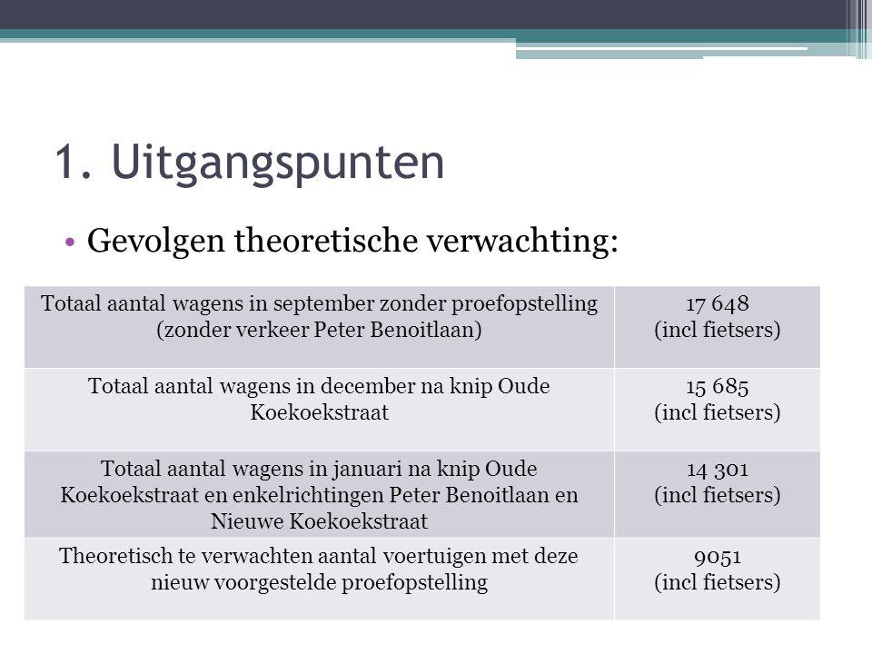 1. Uitgangspunten •Gevolgen theoretische verwachting: Totaal aantal wagens in september zonder proefopstelling (zonder verkeer Peter Benoitlaan) 17 64