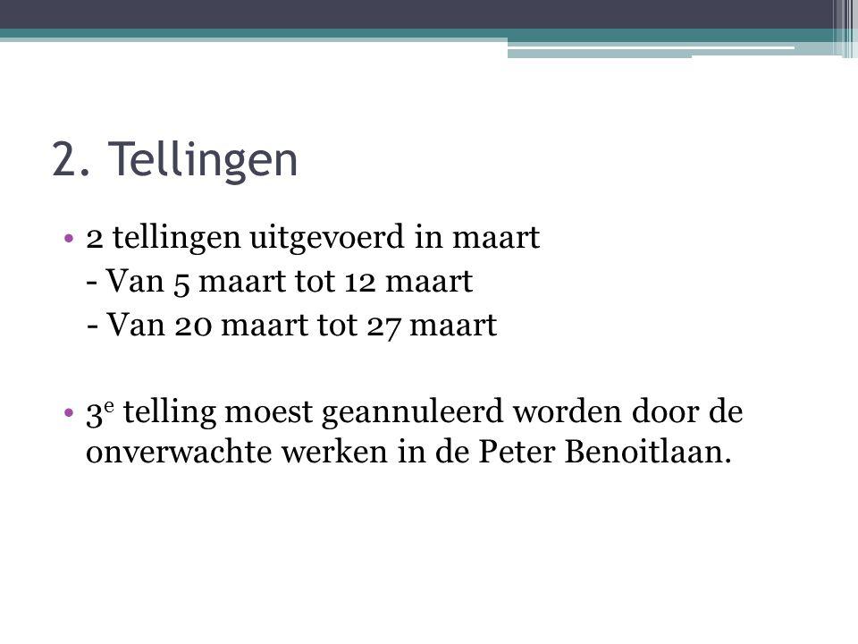 2.Tellingen •Telkens op drie plaatsen gemeten: -Peter Benoitlaan thv nr.