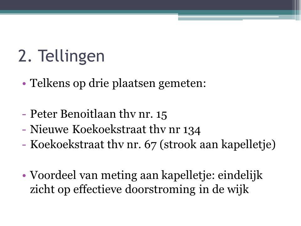 2. Tellingen •Telkens op drie plaatsen gemeten: -Peter Benoitlaan thv nr. 15 -Nieuwe Koekoekstraat thv nr 134 -Koekoekstraat thv nr. 67 (strook aan ka