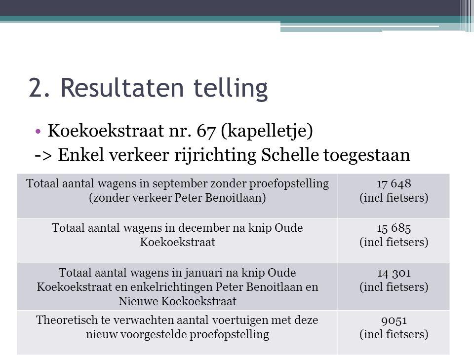 2. Resultaten telling •Koekoekstraat nr. 67 (kapelletje) -> Enkel verkeer rijrichting Schelle toegestaan Totaal aantal wagens in september zonder proe