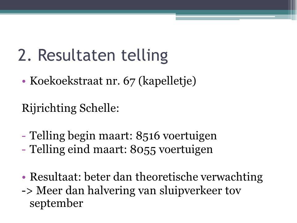 2. Resultaten telling •Koekoekstraat nr. 67 (kapelletje) Rijrichting Schelle: -Telling begin maart: 8516 voertuigen -Telling eind maart: 8055 voertuig